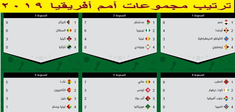 من سوف يواجهة مصر في دور ال16 تعرف على منافس مصر في دور الستة عشر